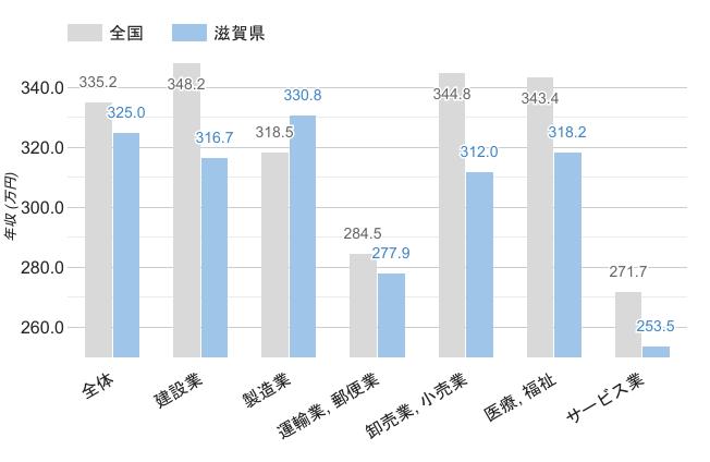 滋賀県の職業別平均年収《男性》のグラフ