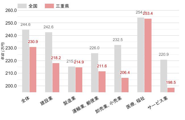 三重県の職業別平均年収《女性》のグラフ