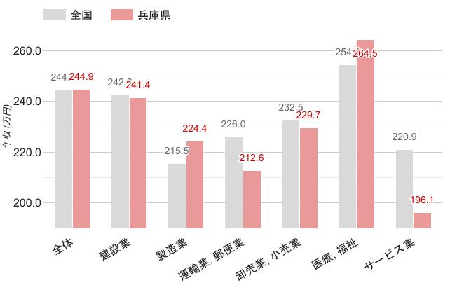 兵庫県の職業別平均年収《女性》のグラフ
