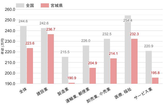 宮城県の職業別平均年収《女性》のグラフ