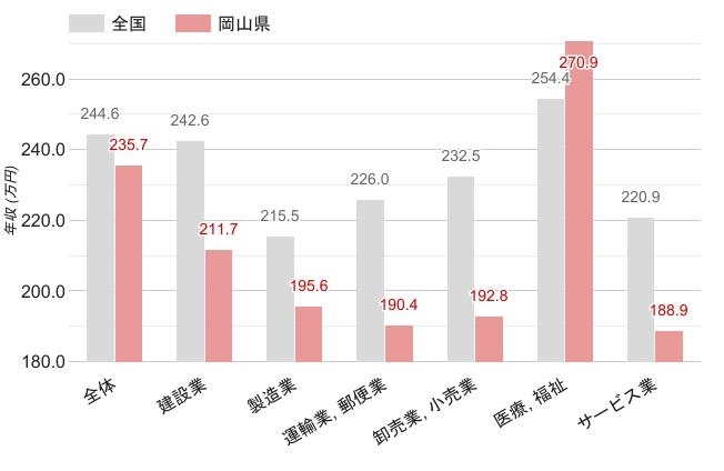 岡山県の職業別平均年収《女性》のグラフ