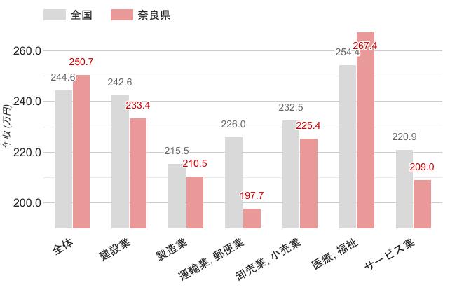 奈良県の職業別平均年収《女性》のグラフ