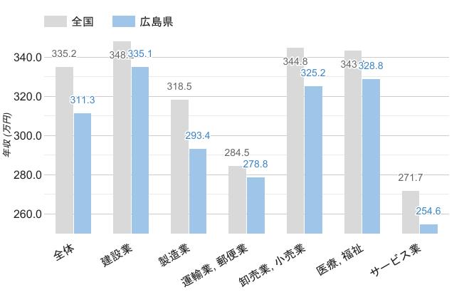 広島県の職業別平均年収《男性》のグラフ