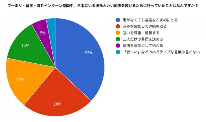 ワーホリ・留学・海外インターン期間中、日本にいる彼氏といい関係を続けるために行っていたことのランキングデータ