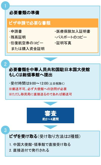 香港のワーキングホリデービザ申請の流れ